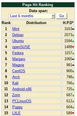 top distro linux